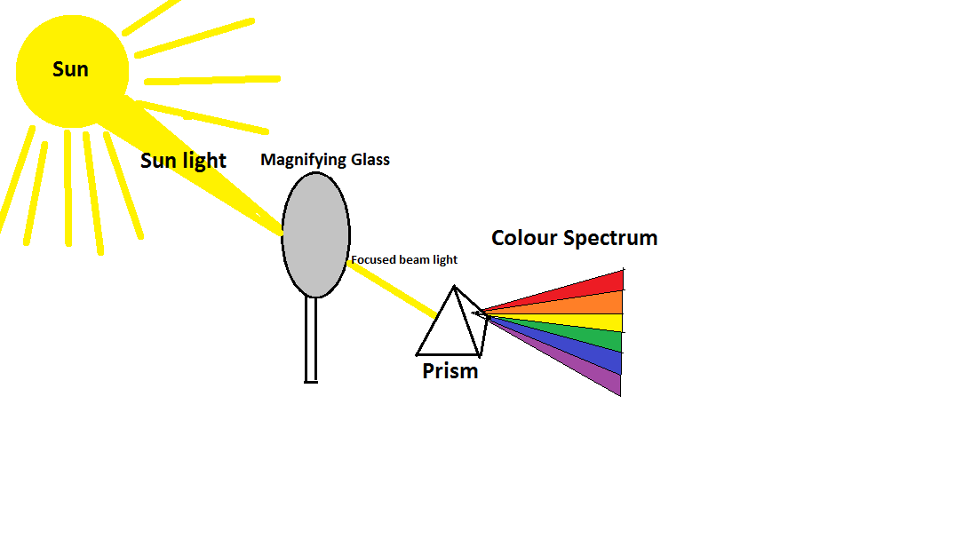 Colour Spectrum Diagram