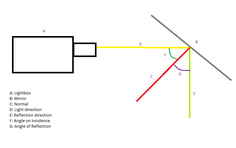 Diagram for reflection of light