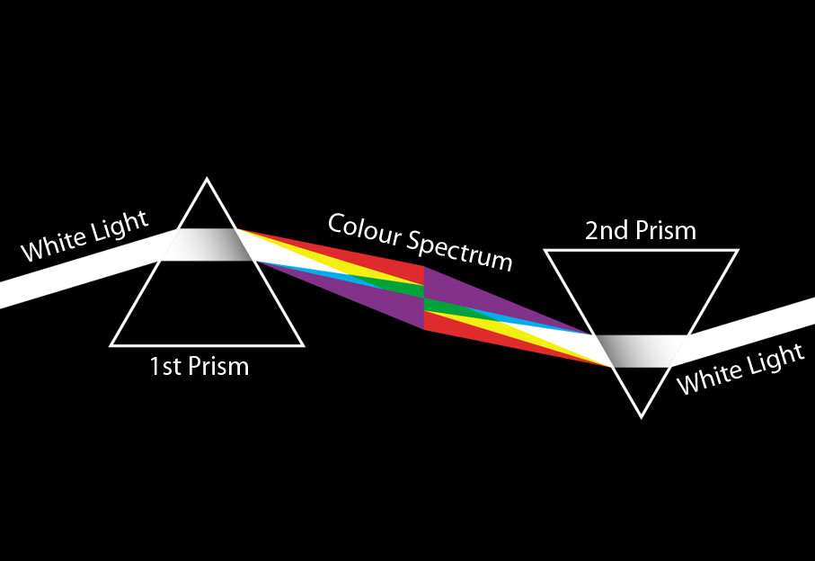 What happens when a light passes through 2 Prisms